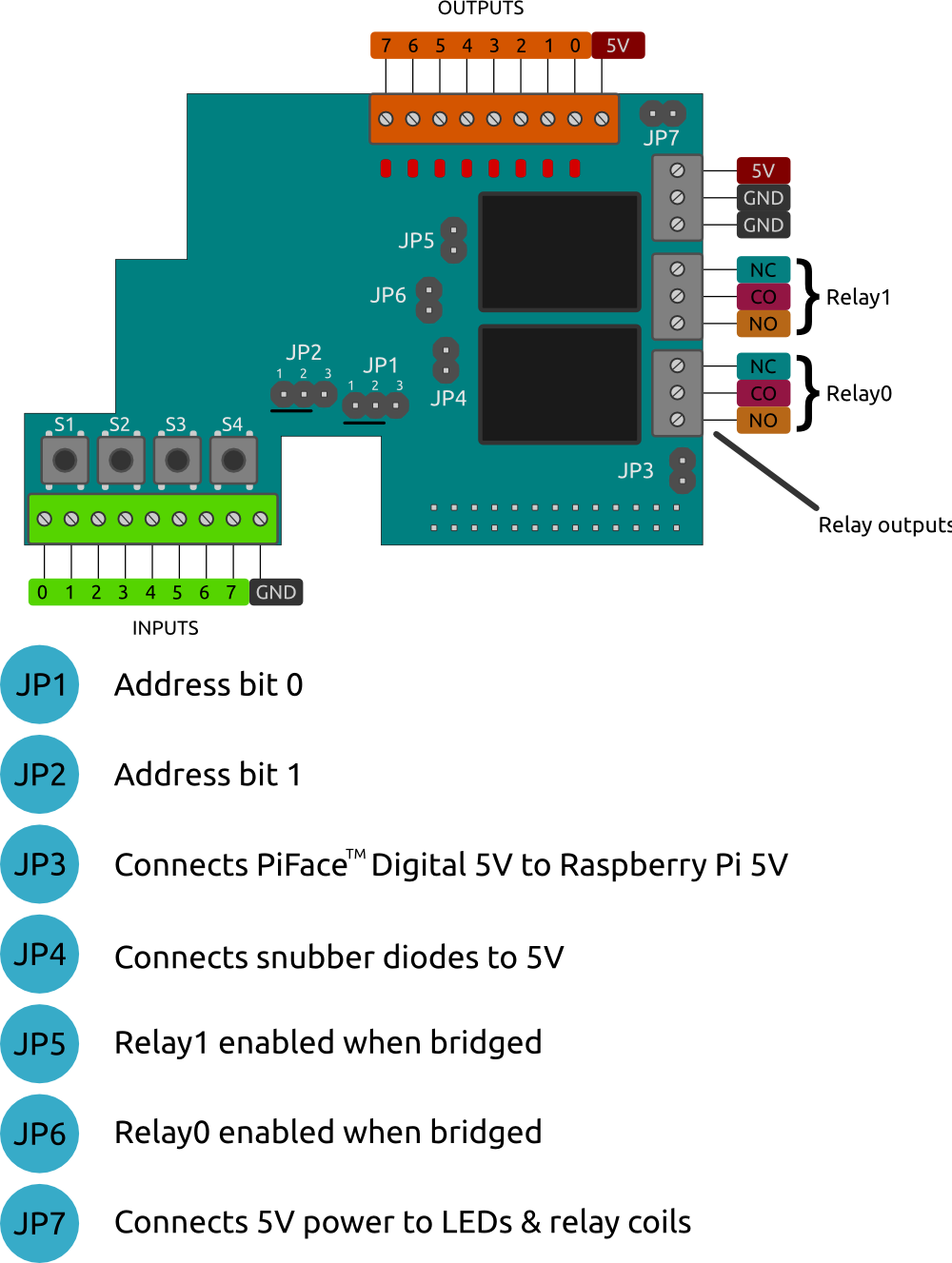 PiFace Digital diagram