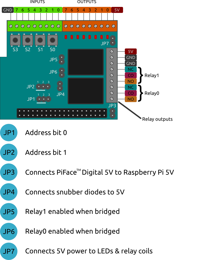 PiFace Digital 2 diagram